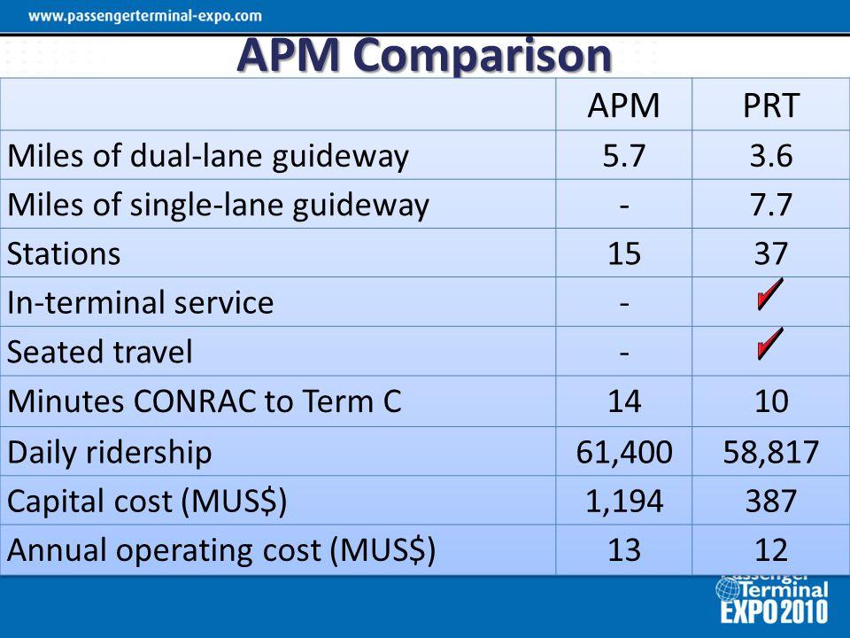 APM Comparison