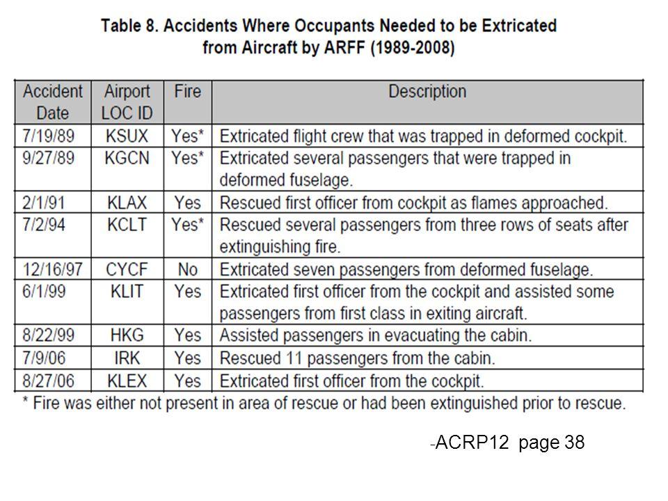 - ACRP12 page 38