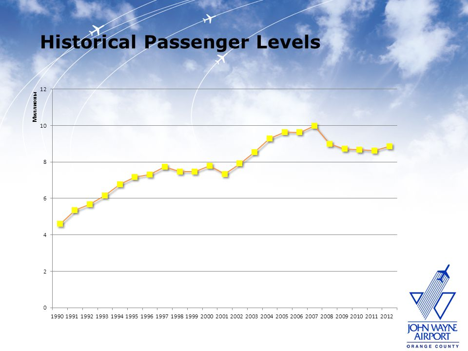 Historical Passenger Levels