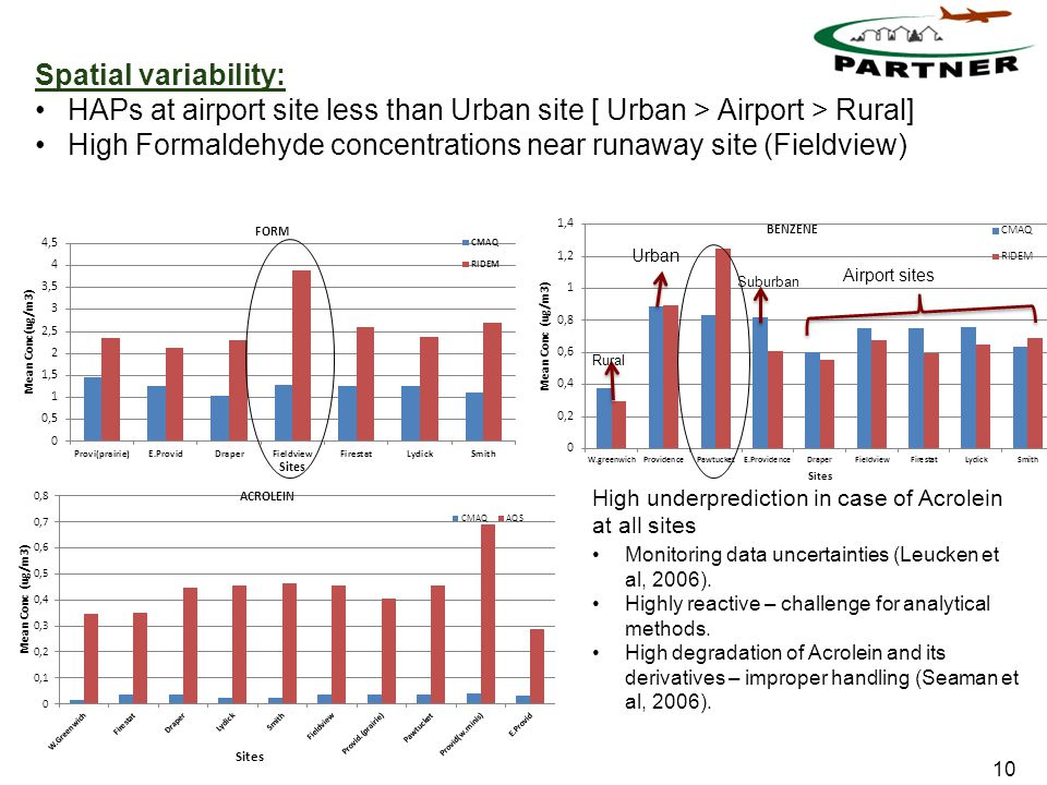 10 Spatial variability: HAPs at airport site less than Urban site [ Urban > Airport > Rural] High Formaldehyde concentrations near runaway site (Fieldview) Airport sites Rura l Urban Suburban High underprediction in case of Acrolein at all sites Monitoring data uncertainties (Leucken et al, 2006).
