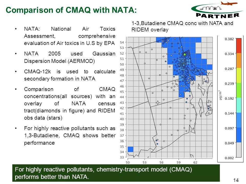 14 Comparison of CMAQ with NATA: NATA: National Air Toxics Assessment, comprehensive evaluation of Air toxics in U.S by EPA NATA 2005 used Gaussian Dispersion Model (AERMOD) CMAQ-12k is used to calculate secondary formation in NATA Comparison of CMAQ concentrations(all sources) with an overlay of NATA census tract(diamonds in figure) and RIDEM obs data (stars) For highly reactive pollutants such as 1,3-Butadiene, CMAQ shows better performance 1-3,Butadiene CMAQ conc with NATA and RIDEM overlay For highly reactive pollutants, chemistry-transport model (CMAQ) performs better than NATA.
