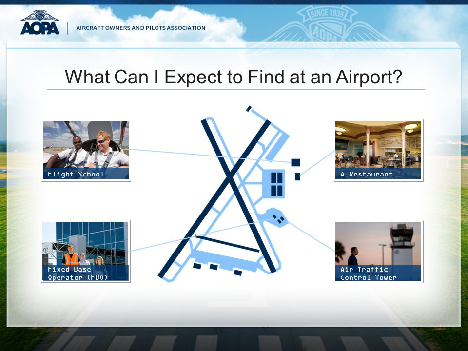 What Can I Expect to Find at an Airport? Flight SchoolA Restaurant Fixed Base Operator (FBO) Air Traffic Control Tower