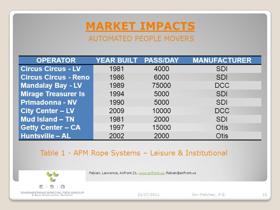 MARKET IMPACTS 10/27/2011 9 Jim Fletcher, P.E.