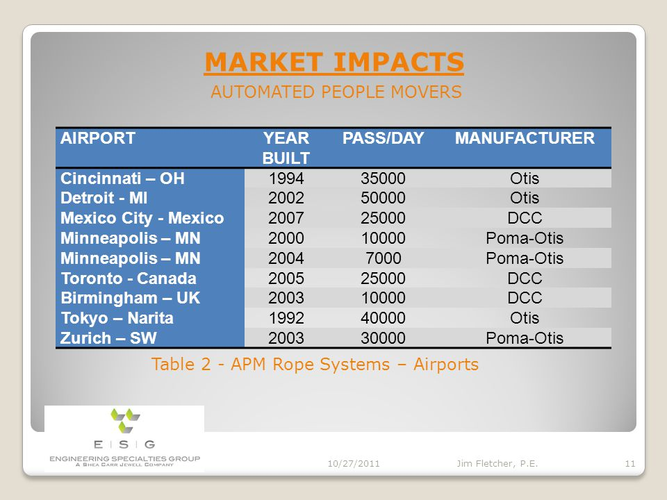 MARKET IMPACTS 10/27/2011 10 Jim Fletcher, P.E. AUTOMATED PEOPLE MOVERS OPERATORYEAR BUILTPASS/DAYMANUFACTURER Circus Circus - LV19814000SDI Circus Ci