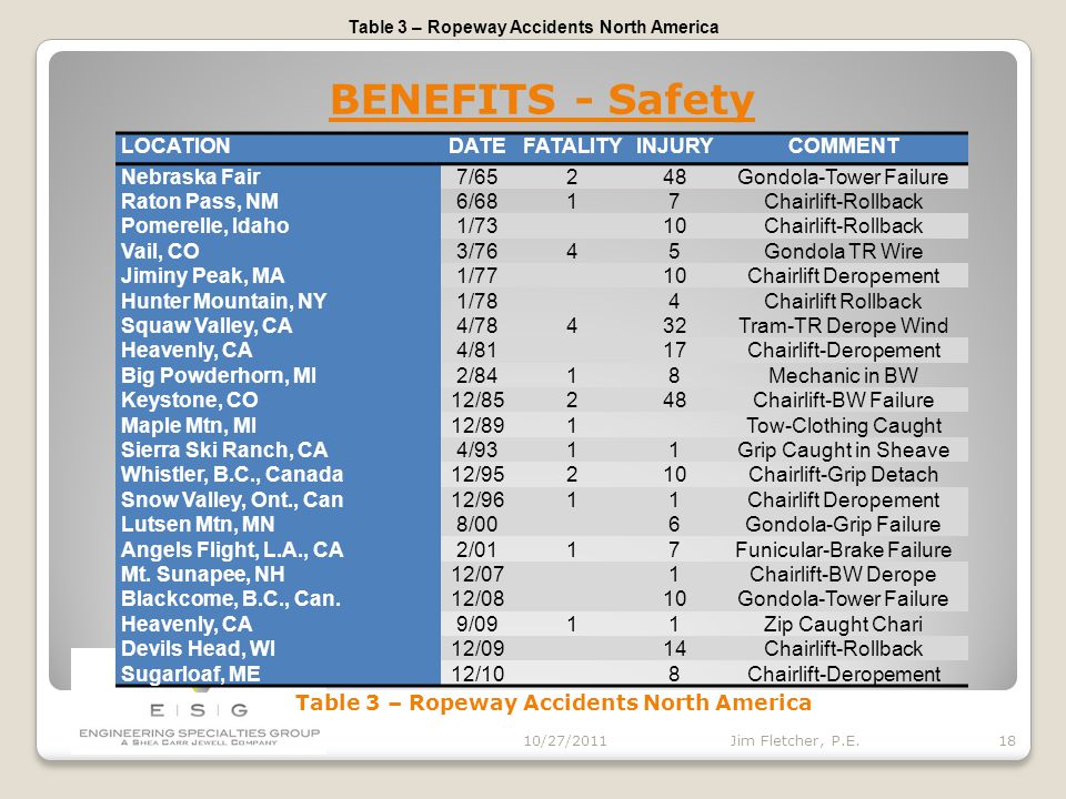 BENEFITS 10/27/2011 17 Jim Fletcher, P.E. Safety 1960 to 2010 - 2,800,000,000 Skier-Day Visits 1960 to 2010 - 18,200,000,000 Passengers