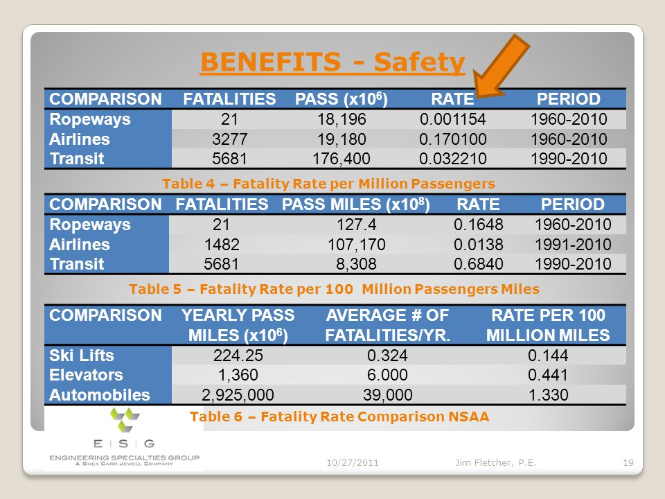 BENEFITS - Safety 10/27/2011 18 Jim Fletcher, P.E. LOCATIONDATEFATALITYINJURYCOMMENT Nebraska Fair7/65248Gondola-Tower Failure Raton Pass, NM6/6817Cha