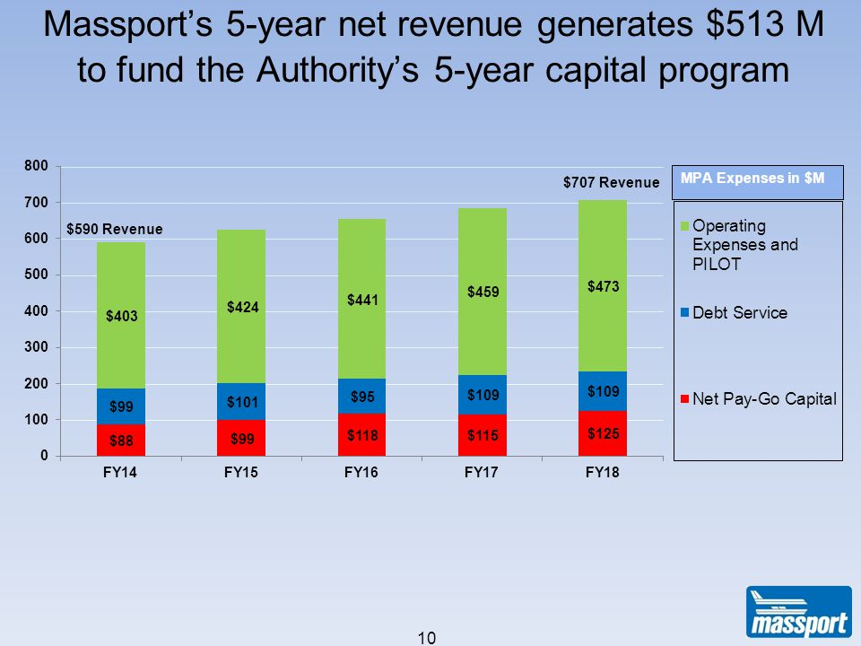 Massports 5-year net revenue generates $513 M to fund the Authoritys 5-year capital program As of 2/2/12 10 $590 Revenue