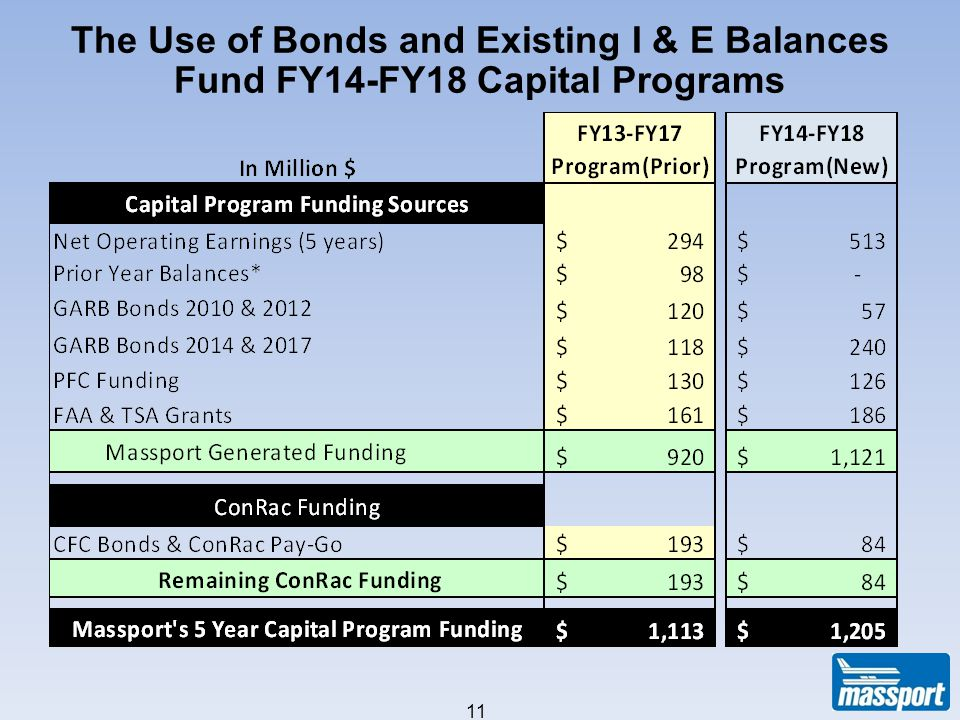 The Use of Bonds and Existing I & E Balances Fund FY14-FY18 Capital Programs UPDATED 2/2/12 11