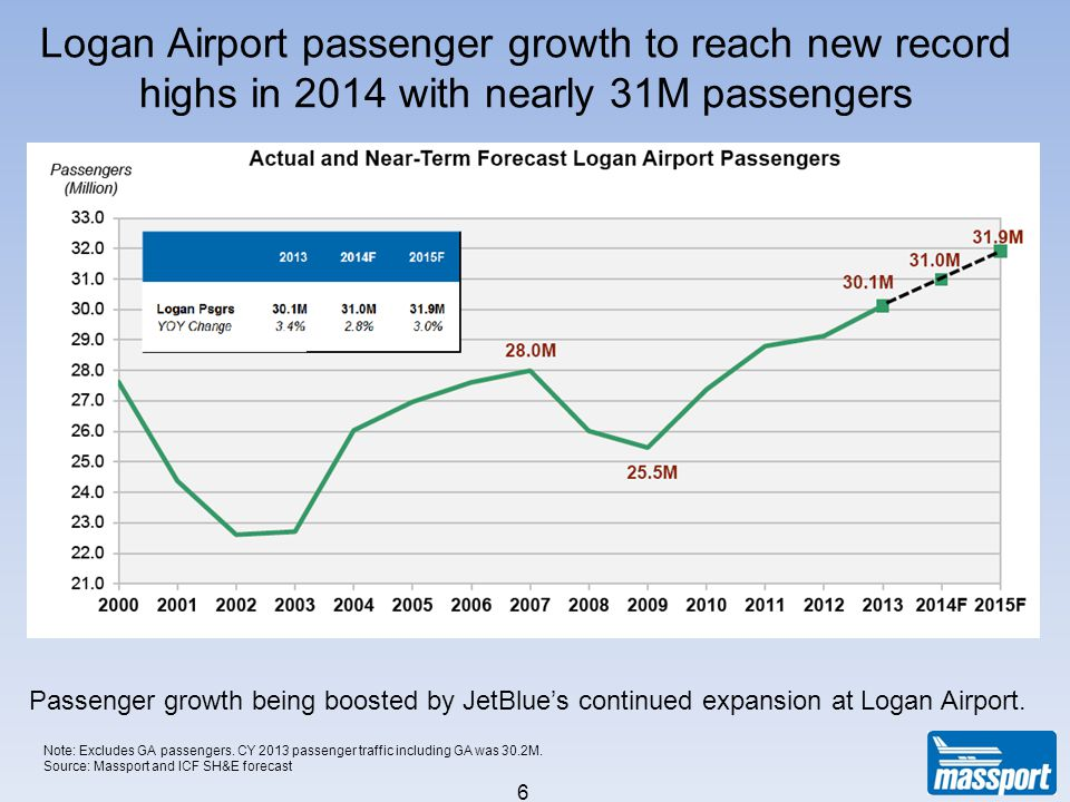 6 Passenger growth being boosted by JetBlues continued expansion at Logan Airport. Logan Airport passenger growth to reach new record highs in 2014 wi