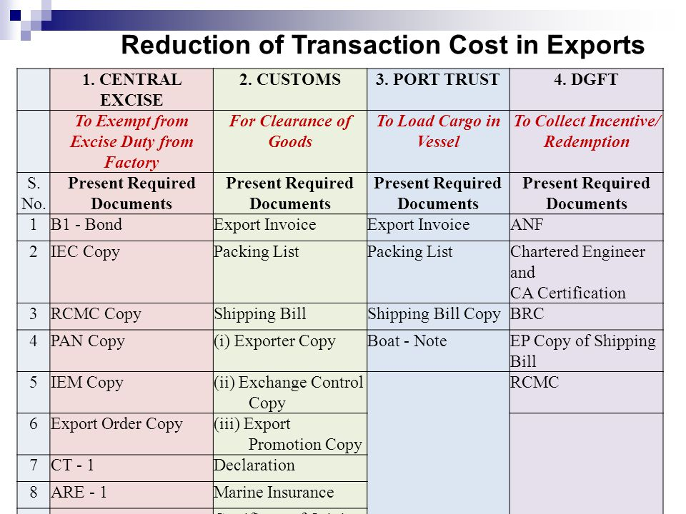 © Confederation of Indian Industry Reduction of Transaction Cost in Exports 1.