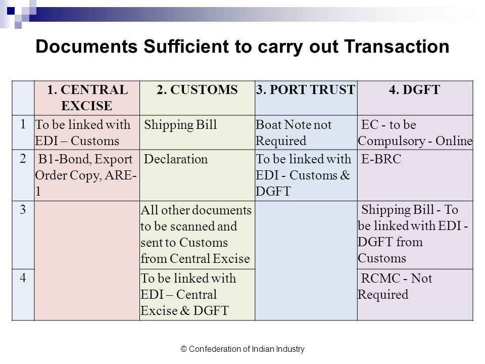 © Confederation of Indian Industry Documents Sufficient to carry out Transaction 1.