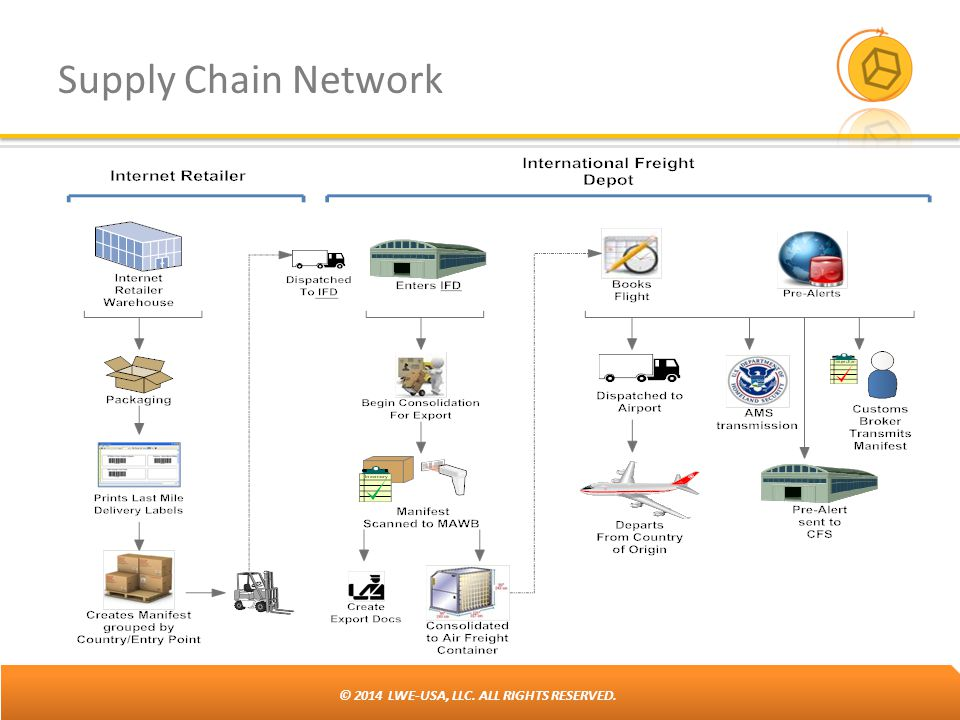 © 2014 LWE-USA, LLC. ALL RIGHTS RESERVED. Supply Chain Network