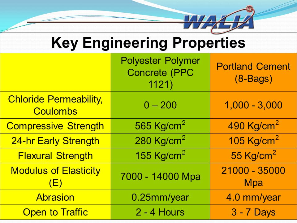 Key Engineering Properties Polyester Polymer Concrete (PPC 1121) Portland Cement (8-Bags) Chloride Permeability, Coulombs 0 – 2001,000 - 3,000 Compres