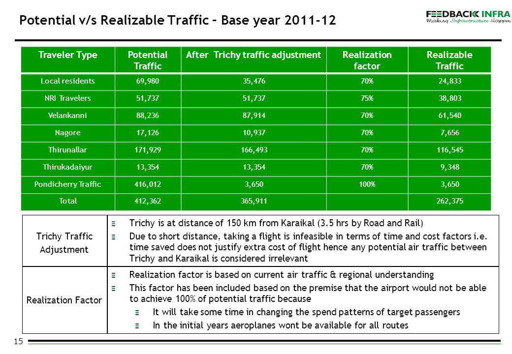 15 Potential v/s Realizable Traffic – Base year 2011-12 Traveler TypePotential Traffic After Trichy traffic adjustmentRealization factor Realizable Tr