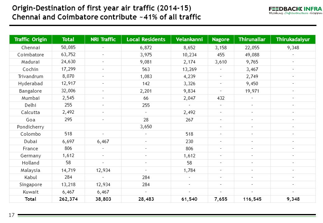 17 Origin-Destination of first year air traffic (2014-15) Chennai and Coimbatore contribute ~41% of all traffic Traffic OriginTotalNRI TrafficLocal Re