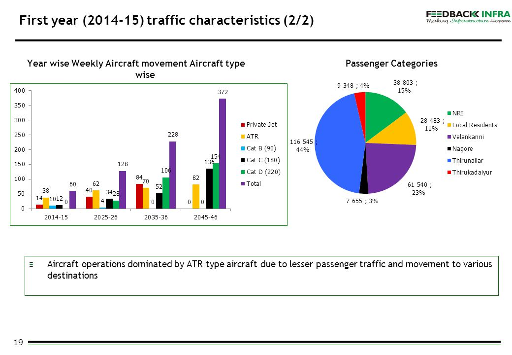 19 First year (2014-15) traffic characteristics (2/2) Year wise Weekly Aircraft movement Aircraft type wise Aircraft operations dominated by ATR type