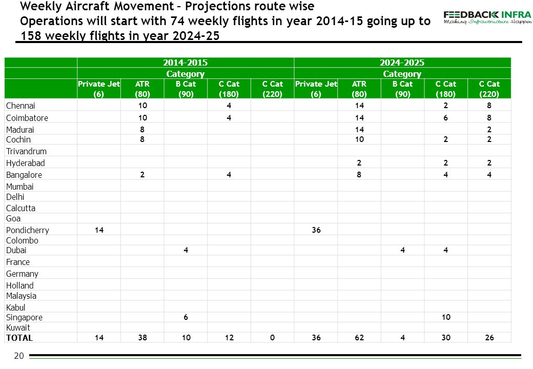 20 Weekly Aircraft Movement – Projections route wise Operations will start with 74 weekly flights in year 2014-15 going up to 158 weekly flights in ye