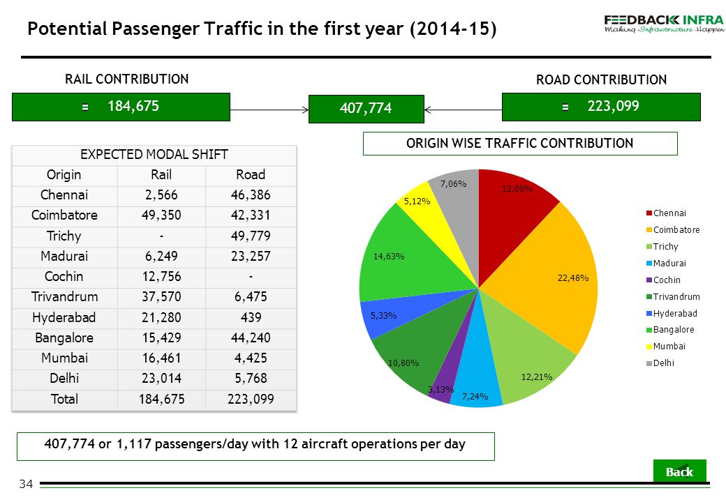 34 Potential Passenger Traffic in the first year (2014-15) ROAD CONTRIBUTION RAIL CONTRIBUTION 184,675223,099 407,774 407,774 or 1,117 passengers/day