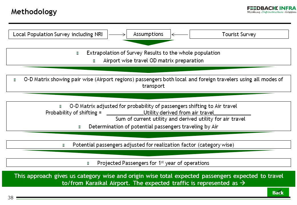 38 Methodology Local Population Survey including NRITourist Survey Assumptions Extrapolation of Survey Results to the whole population Airport wise tr