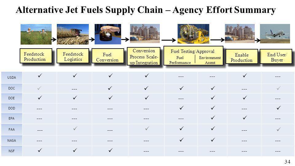 34 USDA --- --- DOC --- --- DOE --- --- DOD --- --- EPA --- --- FAA --- --- --- NASA --- --- NSF --- Feedstock Production Feedstock Logistics Fuel Con