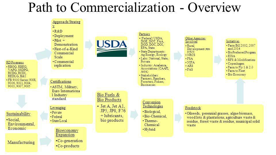Approach/Strateg y R&D Deployment Pilot + Demonstration First-of-a-Kind Commercial Scale Commercial replication Partners (Federal) USDA, DOE, DOT, FAA, DOD, DOC, DOI, EPA, State State Departments: Ag Energy, Ecology Labs: National, State, Private Industry: Academia, Associations (CAAFI, A4A) Stakeholders: Farmers, Ranchers, Foresters, Fishers, Businesses Other Agencies Involved Rural Development (RBS & RUS) NRCS FSA NIFA ARS FAS Initiatives Farm Bill 2002, 2007 and 2014 BioPreferred Program EISA RFS & Modifications Copenhagen Farm to Fly 1 & 2.0 Farm to Fleet Bio Economy Feedstock Oilseeds, perennial grasses, algae biomass, wood lots & plantations, agriculture waste & residue, forest waste & residue, municipal solid waste Conversion Technologies Biological, Bio-Chemical, Thermo- Chemical Hybrid Bio Fuels & Bio Products Jet A, Jet A1, JP5, JP8, F76 + lubricants, bio products Certifications ASTM, Military, Euro/Internation al Industry standard RD Programs RBOG, RBEG, VAPG, SSDPG, RCDG, RCDI, REDLG, B&I FB 9000 Series: 9008, 9006, 9011, 9004, 9003, 9007, 9005 Manufacturing Bioeconomy Expansion Co-generation Co-products Sustainability Social, Environmental, Economic Leveraging Private Federal State/Local Path to Commercialization - Overview