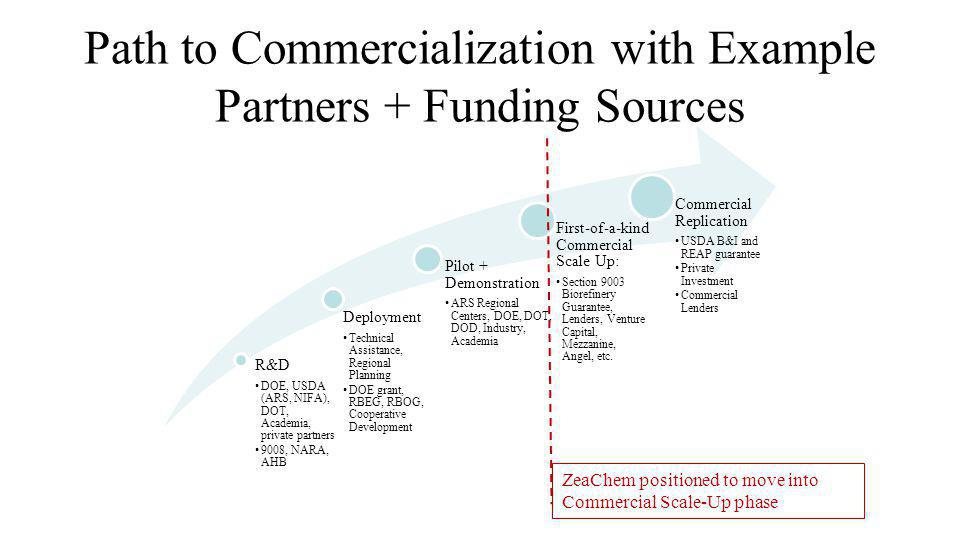 Path to Commercialization with Example Partners + Funding Sources R&D DOE, USDA (ARS, NIFA), DOT, Academia, private partners 9008, NARA, AHB Deploymen