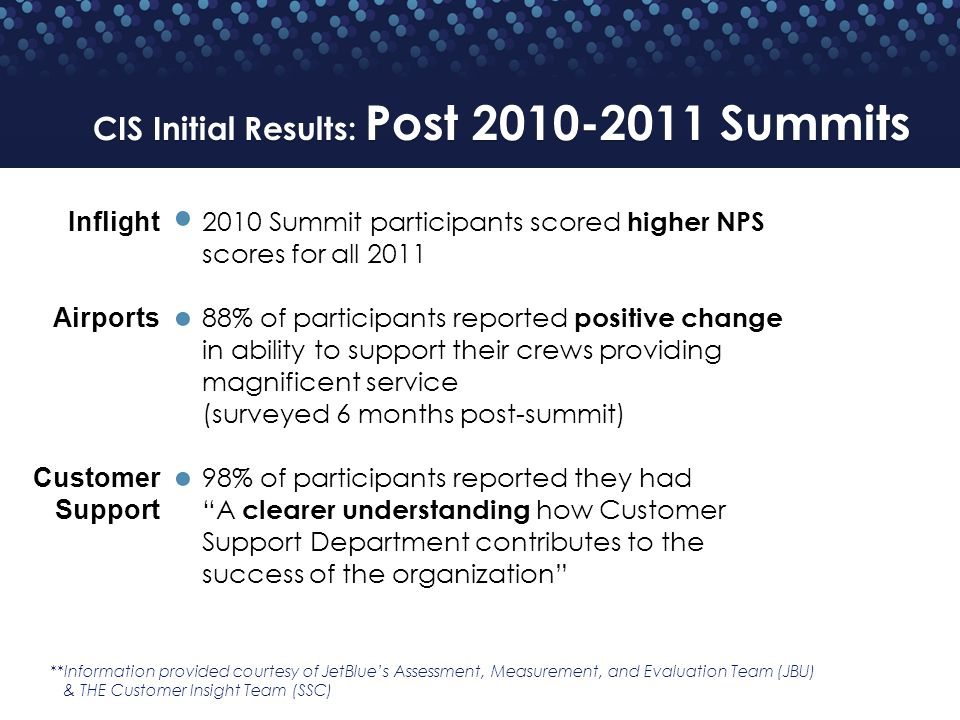 CIS Initial Results: Post 2010-2011 Summits **Information provided courtesy of JetBlues Assessment, Measurement, and Evaluation Team (JBU) & THE Customer Insight Team (SSC) 2010 Summit participants scored higher NPS scores for all 2011 88% of participants reported positive change in ability to support their crews providing magnificent service (surveyed 6 months post-summit) 98% of participants reported they had A clearer understanding how Customer Support Department contributes to the success of the organization Inflight Airports Customer Support