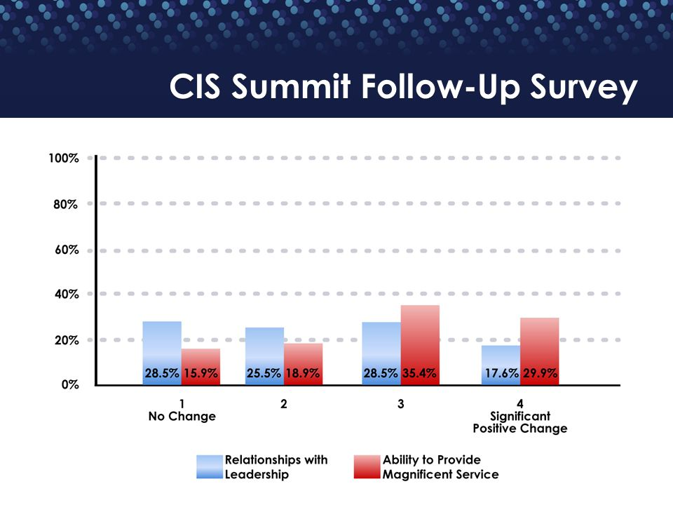 CIS Summit Follow-Up Survey