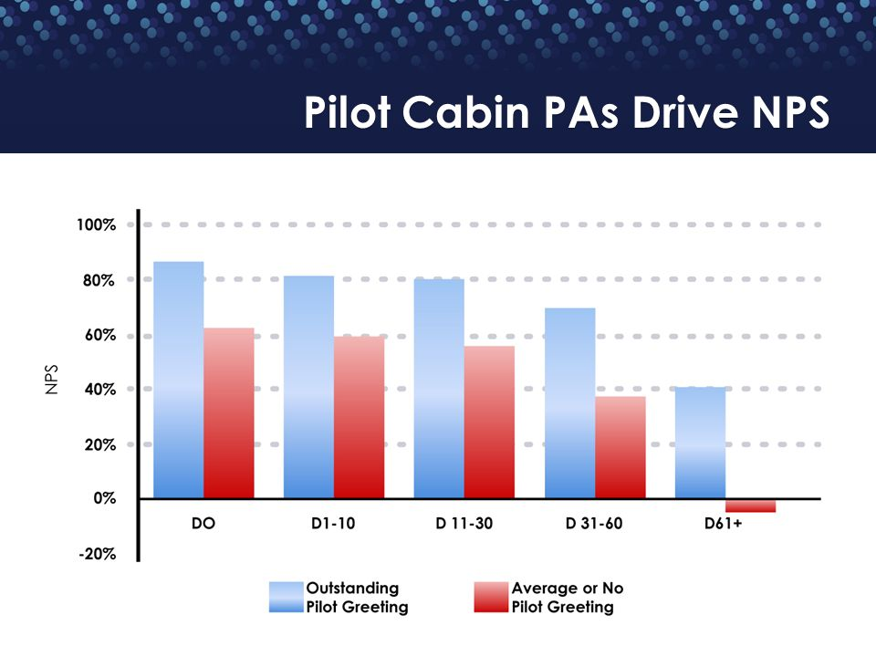 Pilot Cabin PAs Drive NPS