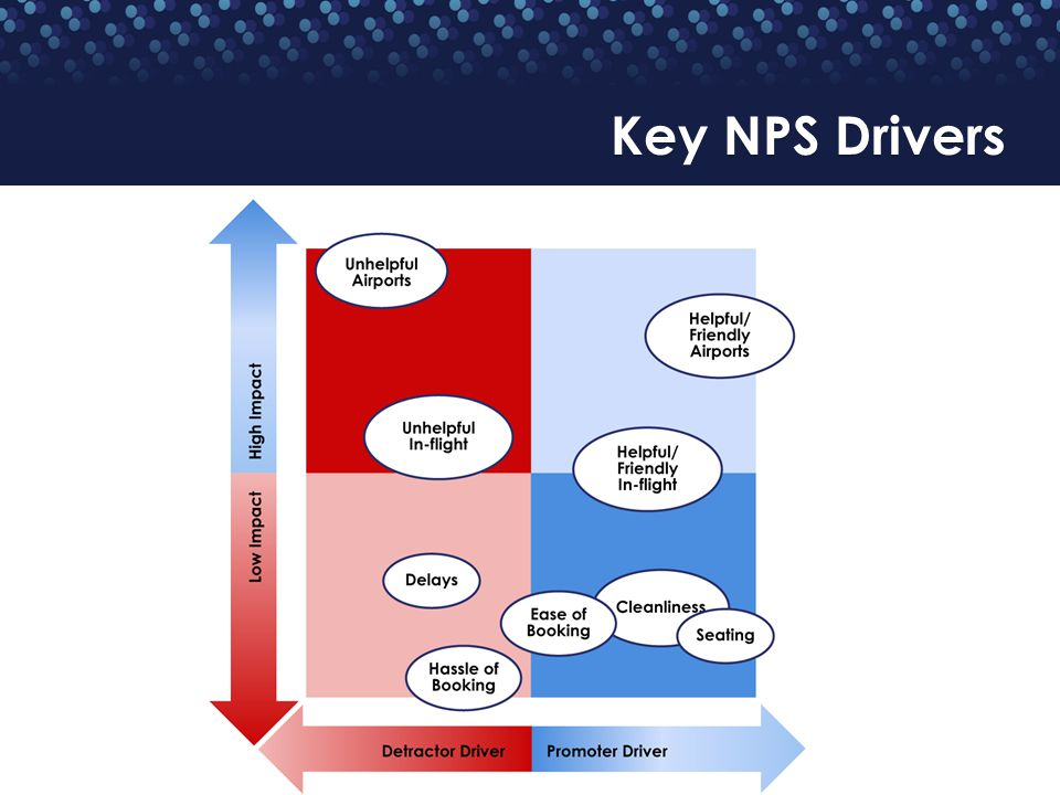 Key NPS Drivers