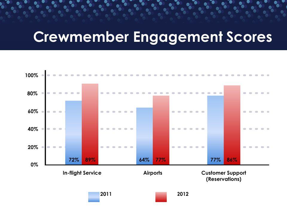 Crewmember Engagement Scores
