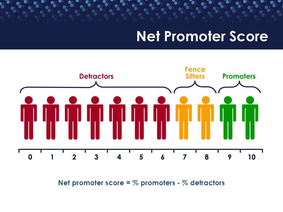 Net promoter score = % promoters - % detractors Net Promoter Score
