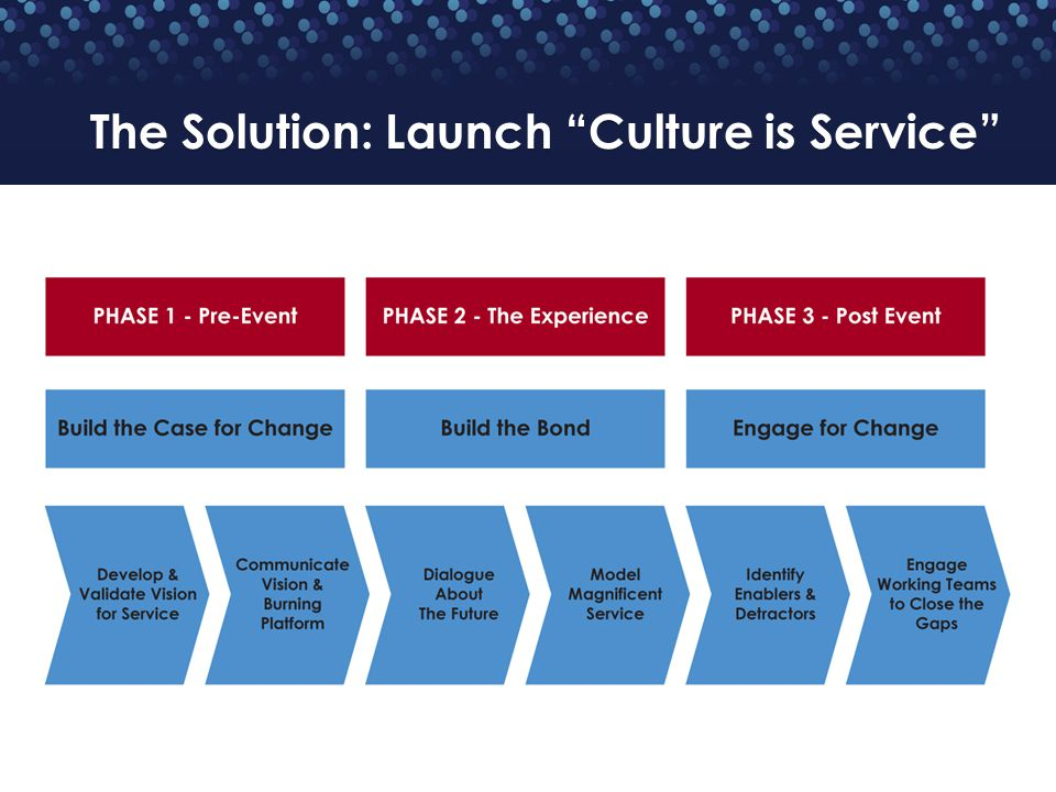The Solution: Launch Culture is Service