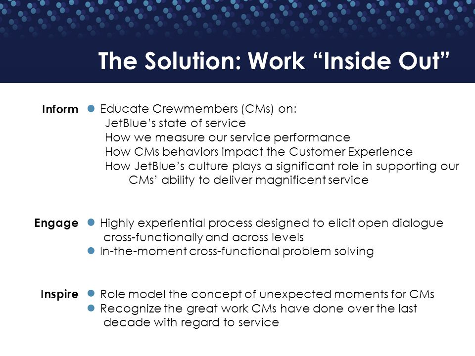 The Solution: Work Inside Out Educate Crewmembers (CMs) on: JetBlues state of service How we measure our service performance How CMs behaviors impact the Customer Experience How JetBlues culture plays a significant role in supporting our CMs ability to deliver magnificent service Highly experiential process designed to elicit open dialogue cross-functionally and across levels In-the-moment cross-functional problem solving Role model the concept of unexpected moments for CMs Recognize the great work CMs have done over the last decade with regard to service Inform Engage Inspire