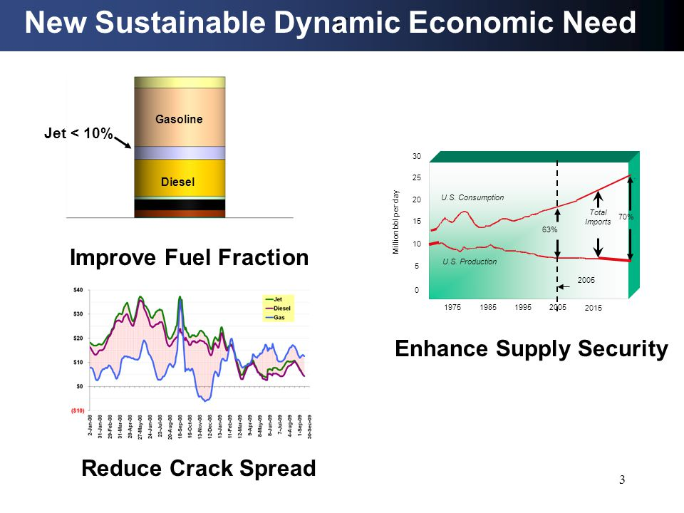 Global Climate Reduce PM 2.5 Contain CO2 Growth Air Quality New Sustainable Dynamic Environment Need