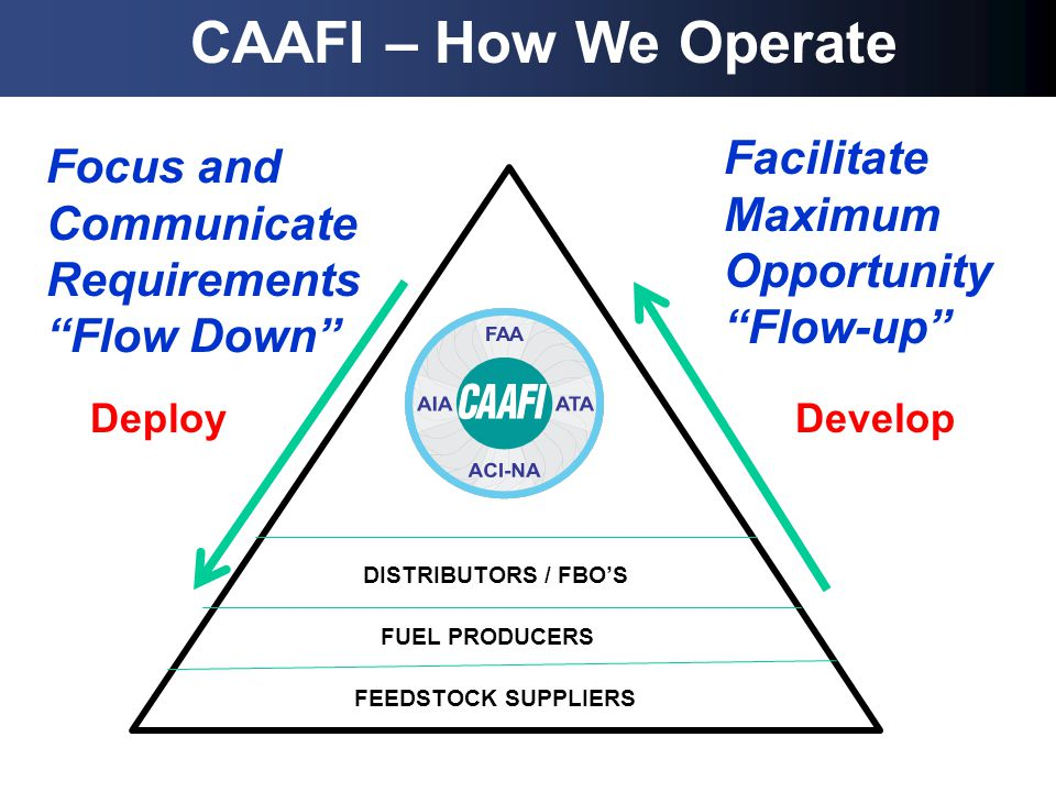FEEDSTOCK SUPPLIERS FUEL PRODUCERS DISTRIBUTORS / FBOS CAAFI – How We Operate Facilitate Maximum Opportunity Flow-up Focus and Communicate Requirements Flow Down DevelopDeploy