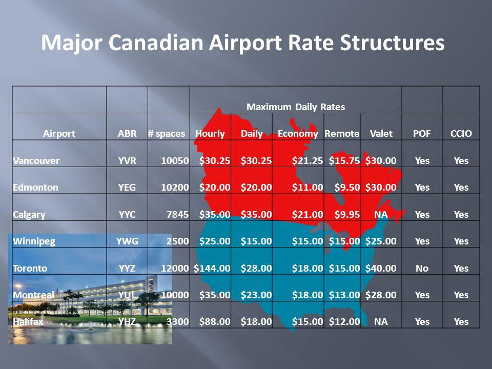 Major Canadian Airport Rate Structures Maximum Daily Rates AirportABR# spacesHourlyDailyEconomyRemoteValetPOFCCIO VancouverYVR10050$30.25 $21.25$15.75$30.00Yes EdmontonYEG10200$20.00 $11.00$9.50$30.00Yes CalgaryYYC7845$35.00 $21.00$9.95NAYes WinnipegYWG2500$25.00$15.00 $25.00Yes TorontoYYZ12000$144.00$28.00$18.00$15.00$40.00NoYes MontrealYUL10000$35.00$23.00$18.00$13.00$28.00Yes HalifaxYHZ3300$88.00$18.00$15.00$12.00NAYes
