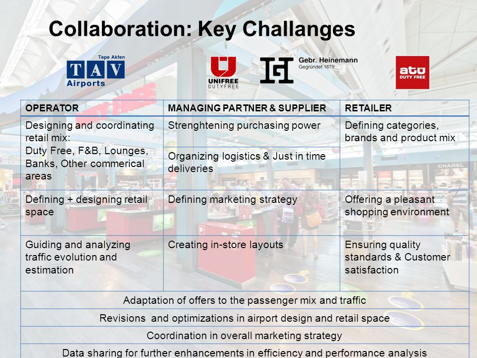 Collaboration: Key Challanges OPERATORMANAGING PARTNER & SUPPLIERRETAILER Designing and coordinating retail mix: Duty Free, F&B, Lounges, Banks, Other