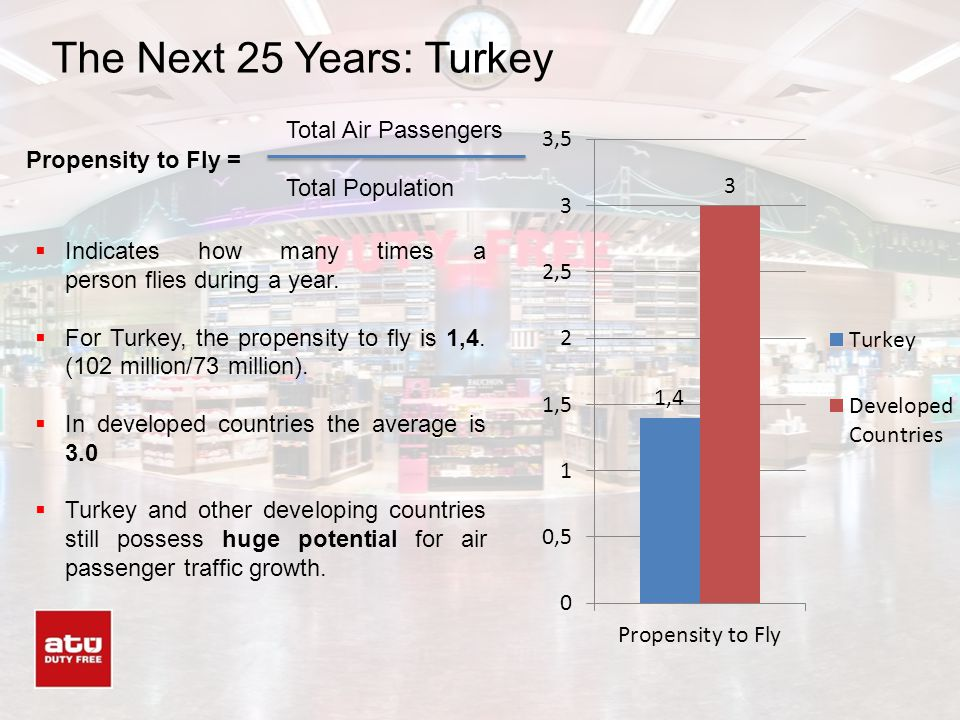 The Next 25 Years: Turkey Indicates how many times a person flies during a year. For Turkey, the propensity to fly is 1,4. (102 million/73 million). I