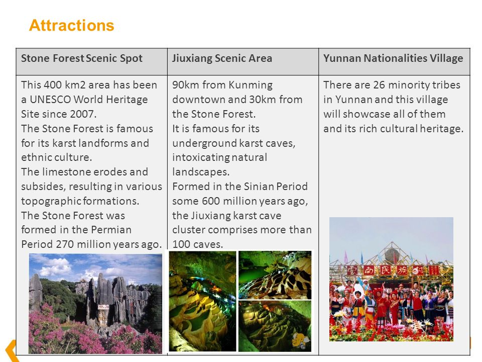 Attractions Stone Forest Scenic SpotJiuxiang Scenic AreaYunnan Nationalities Village This 400 km2 area has been a UNESCO World Heritage Site since 200