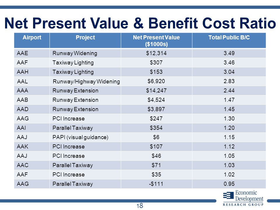 18 AirportProjectNet Present Value ($1000s) Total Public B/C AAERunway Widening$12,3143.49 AAFTaxiway Lighting$3073.46 AAHTaxiway Lighting$1533.04 AAL