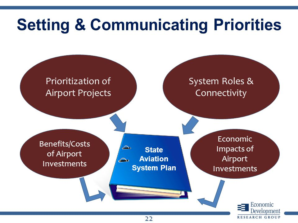 22 State Aviation System Plan Prioritization of Airport Projects Benefits/Costs of Airport Investments Economic Impacts of Airport Investments System