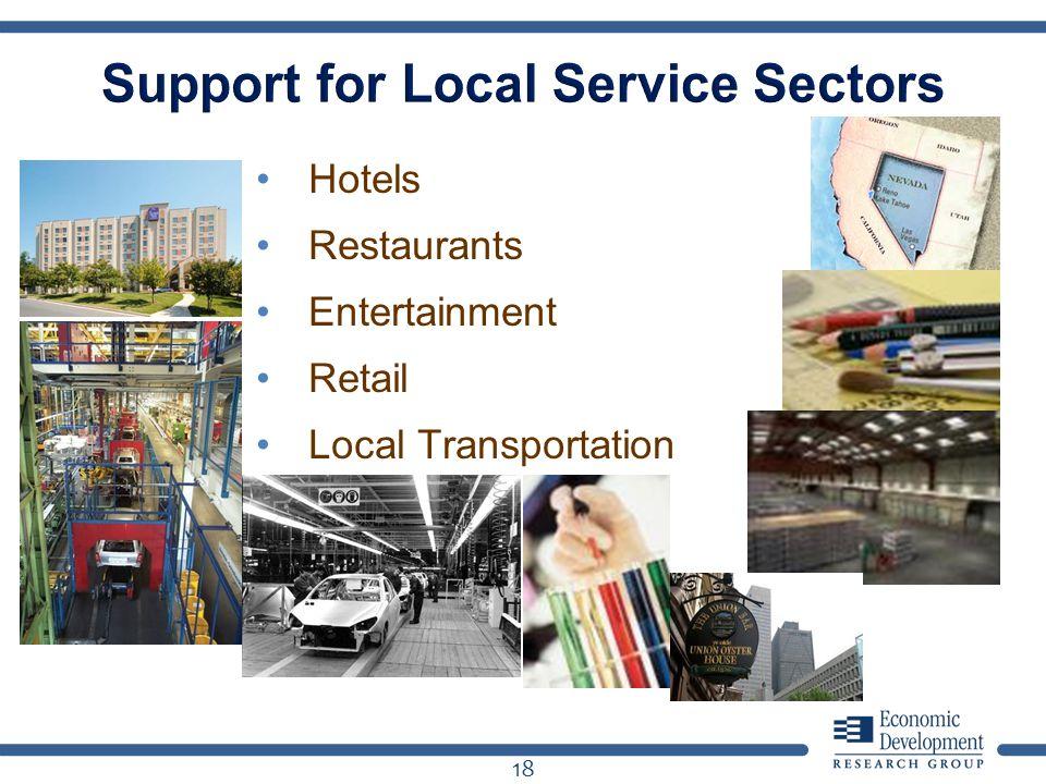 Hotels Restaurants Entertainment Retail Local Transportation 18