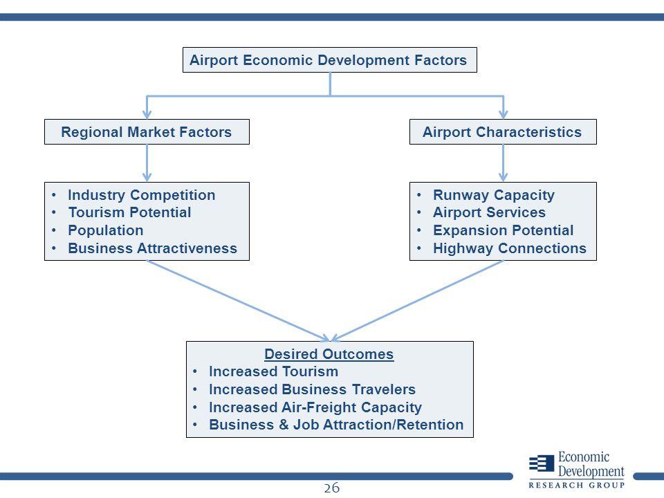 26 Airport Economic Development Factors Regional Market FactorsAirport Characteristics Industry Competition Tourism Potential Population Business Attr