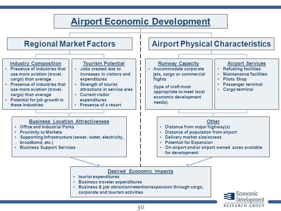 Airport Economic Development Regional Market FactorsAirport Physical Characteristics Industry Composition Presence of industries that use more aviatio