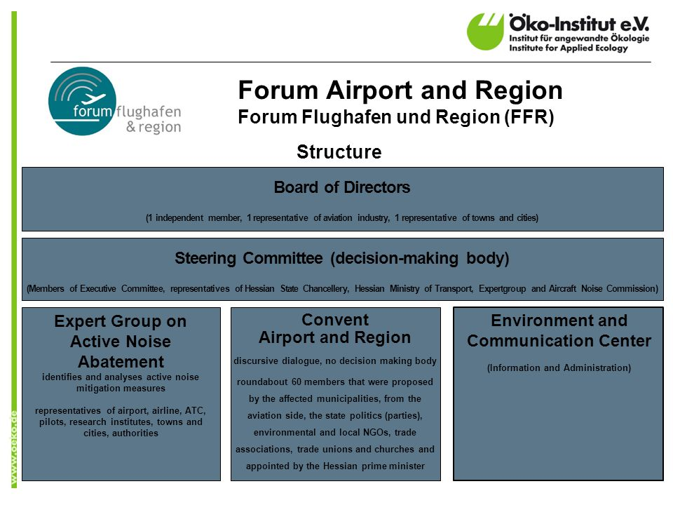 Forum Airport and Region Forum Flughafen und Region (FFR) Steering Committee (decision-making body) (Members of Executive Committee, representatives of Hessian State Chancellery, Hessian Ministry of Transport, Expertgroup and Aircraft Noise Commission) Convent Airport and Region discursive dialogue, no decision making body roundabout 60 members that were proposed by the affected municipalities, from the aviation side, the state politics (parties), environmental and local NGOs, trade associations, trade unions and churches and appointed by the Hessian prime minister Environment and Communication Center (Information and Administration) Expert Group on Active Noise Abatement identifies and analyses active noise mitigation measures representatives of airport, airline, ATC, pilots, research institutes, towns and cities, authorities Structure Board of Directors (1 independent member, 1 representative of aviation industry, 1 representative of towns and cities)