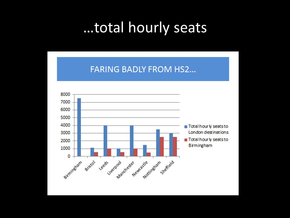 …total hourly seats
