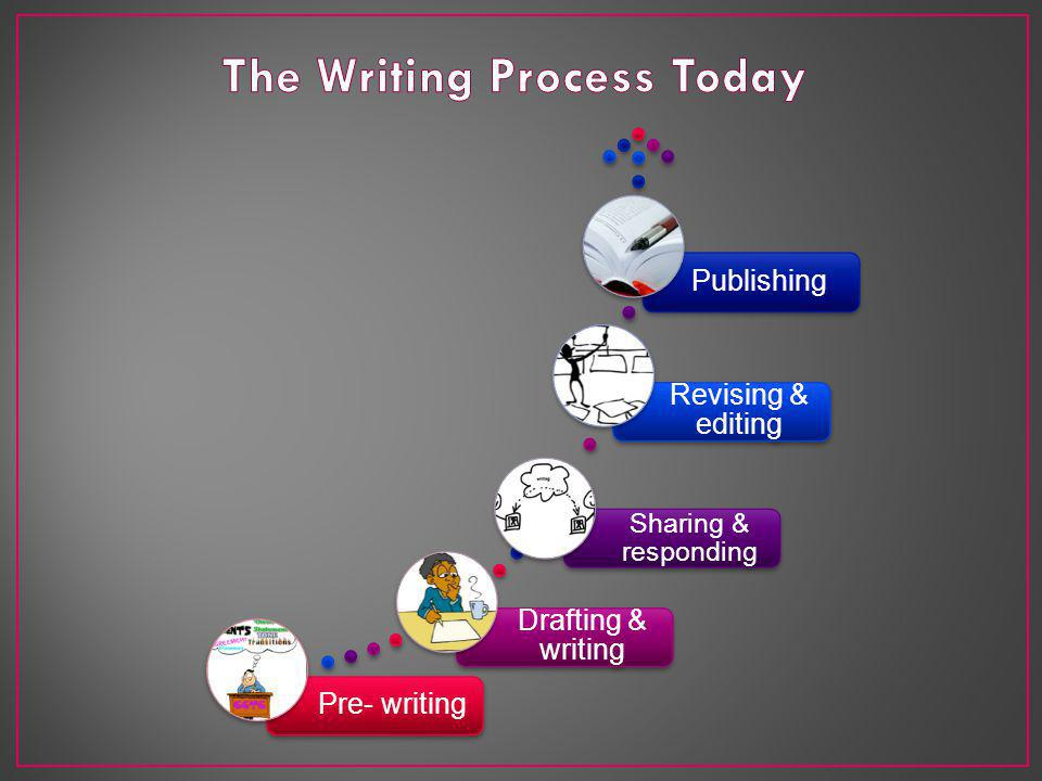 Pre- writing Drafting & writing Sharing & responding Revising & editing Publishing