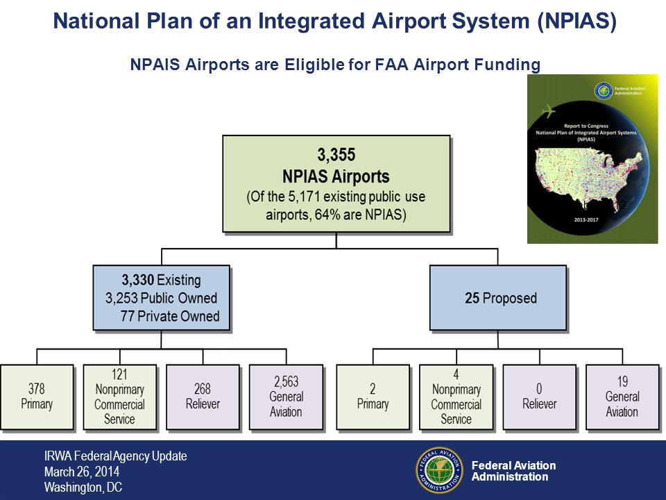 Federal Aviation Administration $ 42.5 Billion by Type of Project and Airport By Type of Airport By Type of Project 63% of projects are to rehabilitate existing pavement and keep airports up to current standards 37% or projects are to accommodate growth in travel Commercial Service Airports are 16% of airports and 70% of costs GA and Relievers make up 84% of airports and 30% of cost IRWA Federal Agency Update March 26, 2014 Washington, DC
