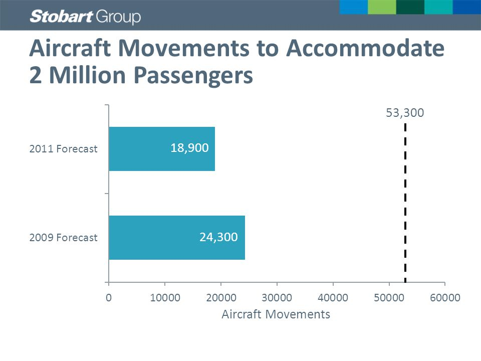 Aircraft Movements to Accommodate 2 Million Passengers Aircraft Movements 53,300 18,900 24,300